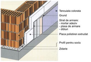 Tencuiala Decorativa Pret Mp.Termoizolare Fatade Exterioare Casa Cu Polistiren Preturi