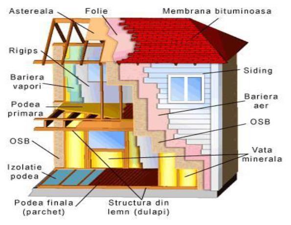 Tehnologia De Constructie A Caselor Din Lemn Case Lemn Casaneo